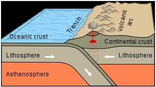Subduction Zone, USGS