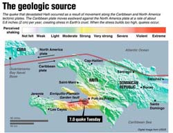 Haiti Earthquake, USGS