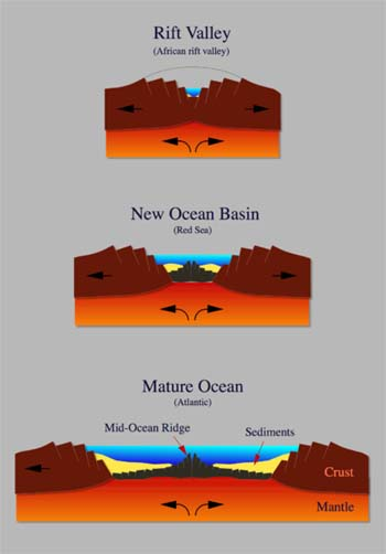 Three stages of growth on the seafloor showing changes from a rift valley to a mature ocean