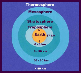earths atmosphere in kilometers