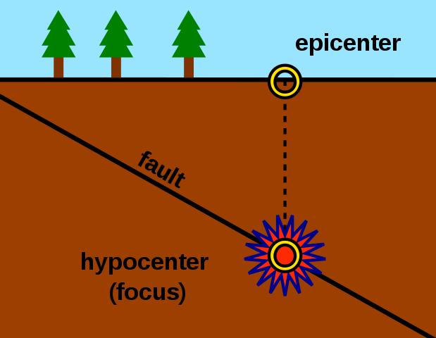 Earthquake block showing focus and epicenter   Sam Hocevar
