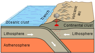 Subduction Zone, USGS