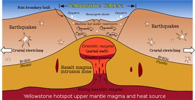 Yellowstone Caldera, USGS