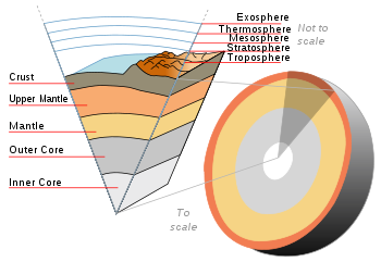 Interior of the Earth, USGS