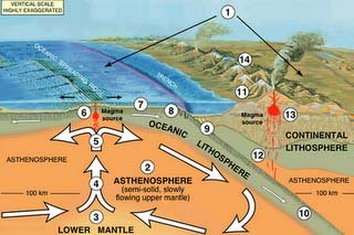 Asthenosphere, USGS