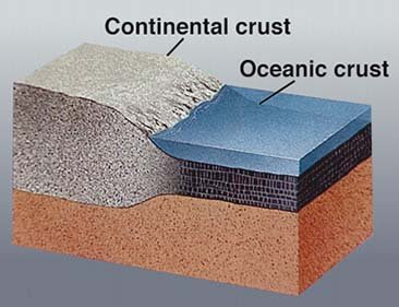 Continental and oceanic crust, USGS