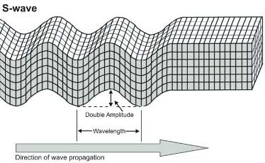 S waves, USGS