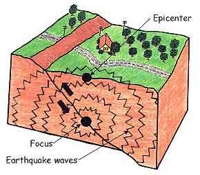 Earthquake block showing epicenter, Drawing by Myrna Martin