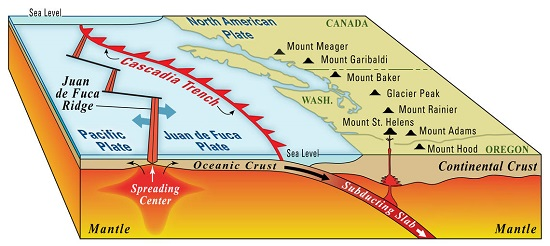 Major features of the Cascadia Subduction Zone USGS